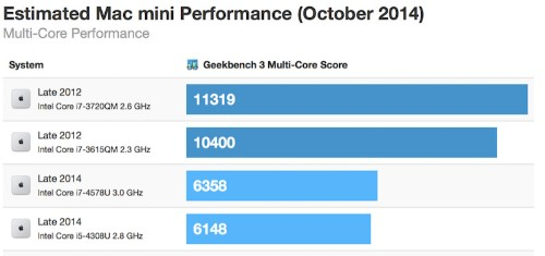 Late 2014 Mac Mini Benchmarks Indicate Decreased Multi-Core Performance