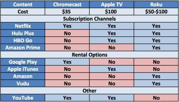 Comparison Chart of Chromecast, Apple TV and Roku Content Options