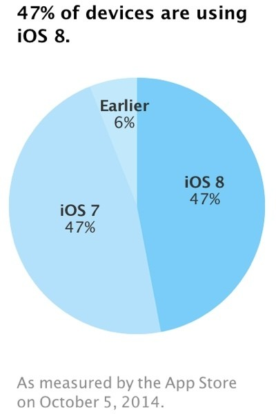 iOS 8 Adoption Stagnates Just Two and a Half Weeks After Launch