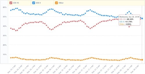 iOS 10 Overtakes iOS 9, Now Installed on 48% of Devices