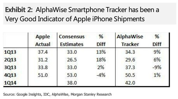 Apple Projected to Set New March Quarter Record with 42 Million iPhones Shipped
