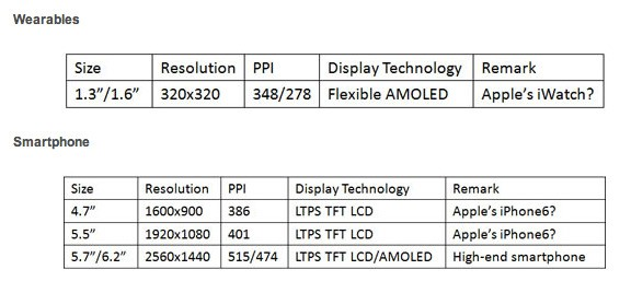 Larger iPhone 6, 'iPad Pro' and iWatch Could Tap New Display Sizes in Development