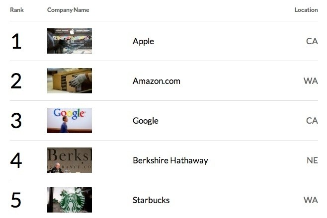 Apple Tops Fortune's 'Most Admired Companies' List for Seventh Consecutive Year