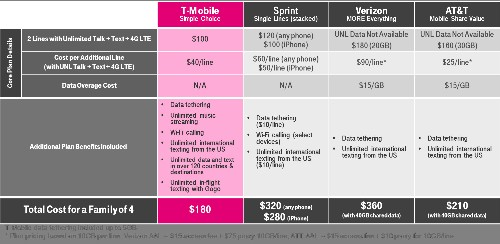 T-Mobile Announces New Unlimited 4G LTE Data Plan With 2 Lines for $100