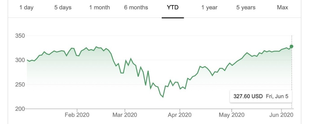 Apple's Stock Price Hits a New All-Time High [Updated]