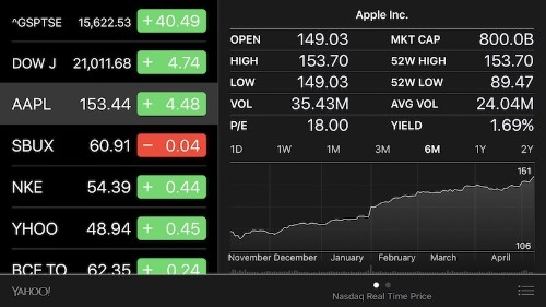 Apple Reaches $800 Billion Valuation On Path to Becoming World's First Trillion Dollar Company