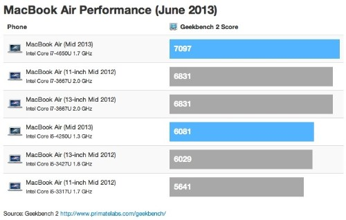 Haswell-Based MacBook Airs See Minor Speed Boosts Alongside Battery Life Focus