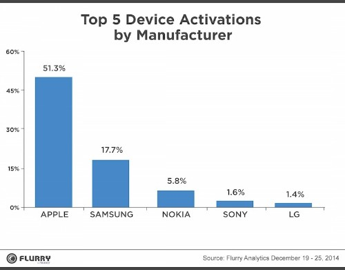 Apple Dominates Christmas Week With Over Half of New Mobile Device Activations