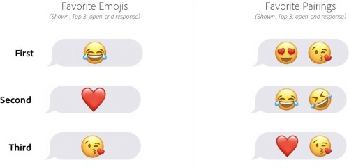   and ❤️ Named Most Popular Emoji in New Adobe Study