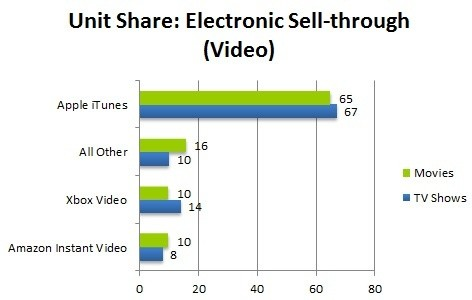 Apple Continues to Dominate U.S. Online Video Purchase and Rental Markets