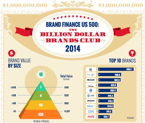 Apple Named Most Valuable Billion Dollar Brand in America