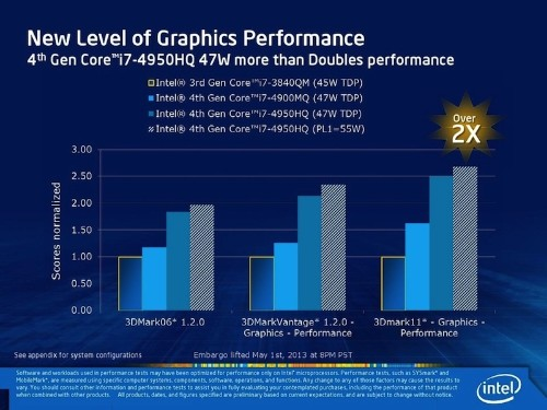 Intel to Supply Apple with Special High-End Haswell Processors for MacBook Pro