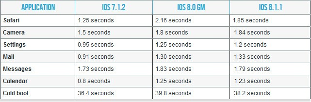 Apple's Claims of Improved Performance on iPhone 4s and iPad 2 With iOS 8.1.1 Put to the Test
