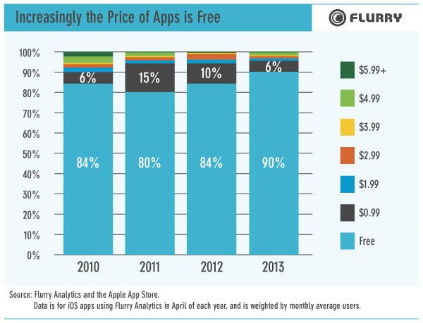 Consumers Less Willing to Pay for Content as Free Apps Surge