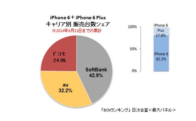 Apple's iPhone 6 and 6 Plus Quickly Dominate Japanese Smartphone Sales