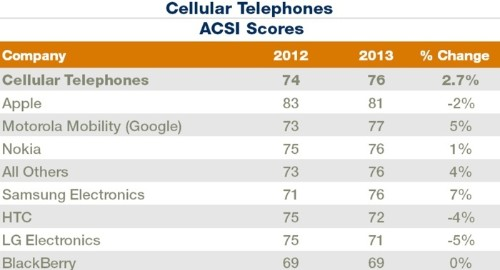 Apple Still Tops in Cellphone Customer Satisfaction, but Losing Ground to Samsung and Others