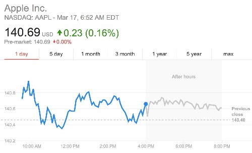 Apple Stock Smashes Previous All-Time High For Second Month Running