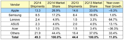 Apple Maintains Tablet Market Share Lead Despite iPad Sales Drop