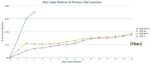 iPad Air Adoption Outpacing Last Year's iPad 4 and iPad Mini Launches