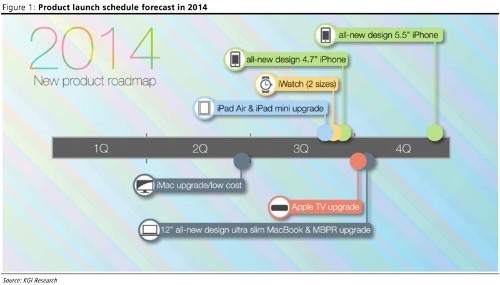Apple's 2014 Product Roadmap: New iWatch, iPhones, iPads, Apple TV, and MacBooks Coming