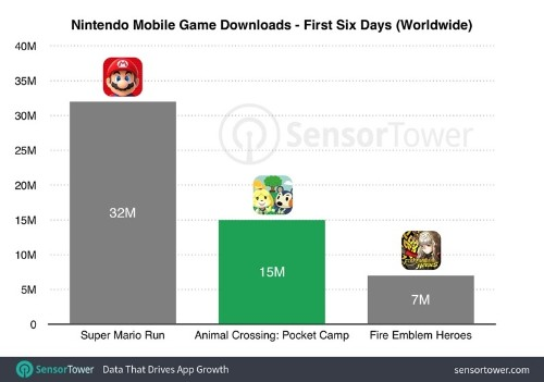'Animal Crossing: Pocket Camp' Downloaded Over 15 Million Times Since Launch