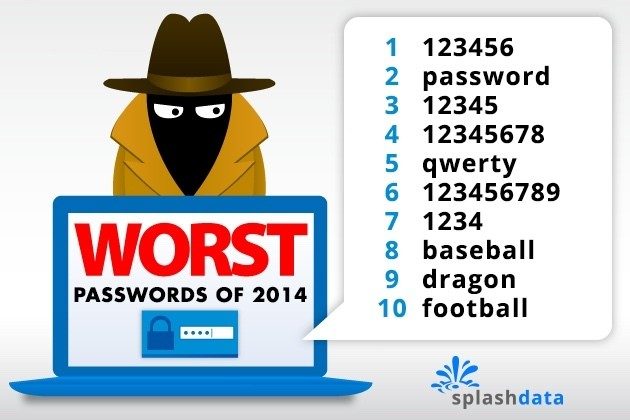 '123456' Named 2014's Worst Password of the Year