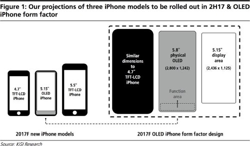 iPhone 8 to Feature 5.8-Inch OLED Display With 5.15-Inch Main Screen and Virtual Buttons Below