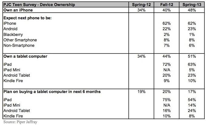 Nearly Half of Surveyed U.S. Teens Using iPhones, Over One-Third Using iPads