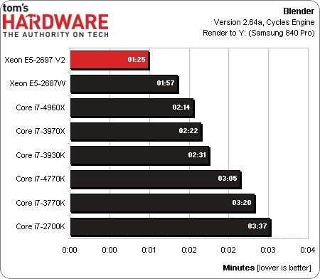 Upcoming 12-Core Xeon CPU Destined for Apple's New Mac Pro Posts Impressive Benchmark Scores