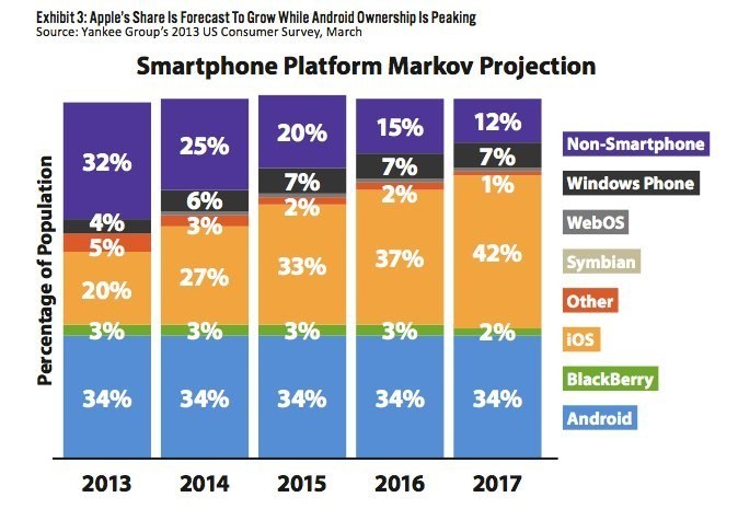 iPhone Predicted to Surpass Android Market Share by 2015