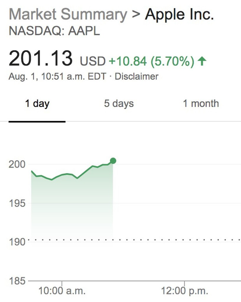 Apple's Stock Price Crosses $200 Mark to Reach New All-Time High
