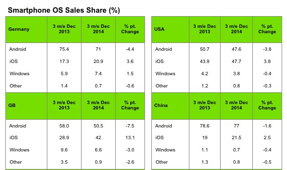 U.S. iPhone Sales Overtake Android Sales by Slim Margin in Q4 2014 with iPhone 6 and 6 Plus Launch