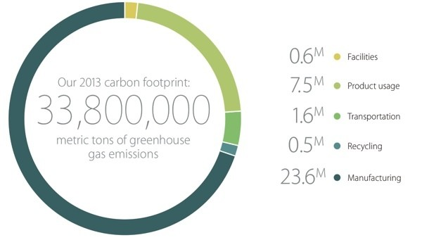 Apple Environmental Report: Carbon Footprint Down 3%, 145 U.S. Stores Now Using 100% Renewable Energy