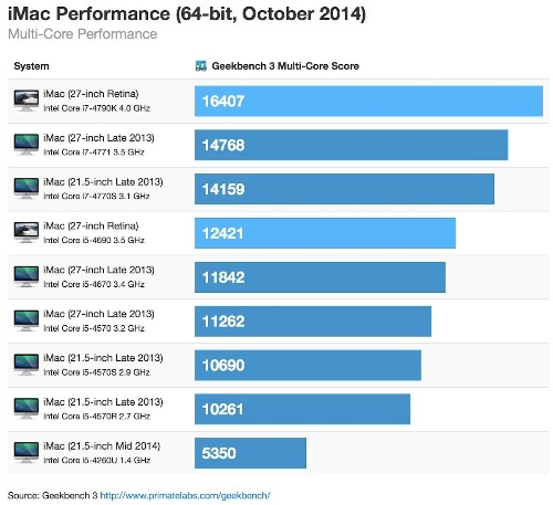 High-End Retina 5K iMac Benchmarked Faster Than Low-End Mac Pro