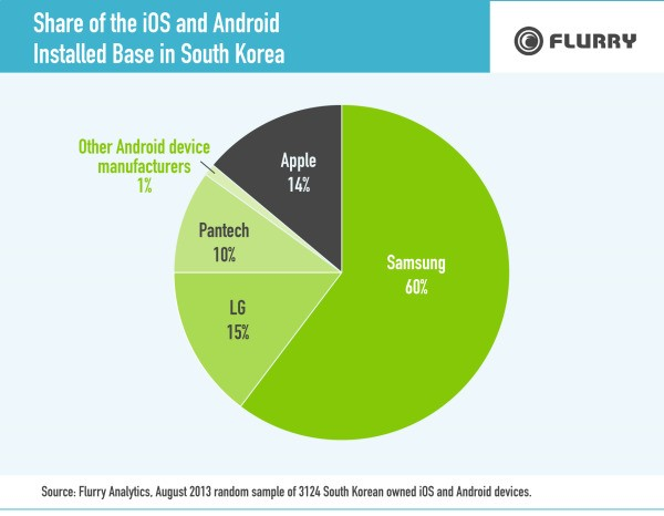 Samsung Dominates Mobile Market in Phablet-Heavy South Korea, Apple Devices Have Just 14% Share