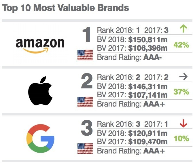 Apple Finishes Runner-Up to Amazon in 'Most Valuable American Brand' List