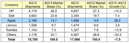 U.S. Mac Sales Grow 28.5% in Holiday Quarter, PC Market Suffers Worst Decline Ever [Updated]
