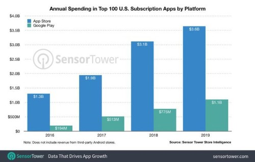 Sensor Tower: iOS Users Spent $3.6 Billion on Top 100 Subscription Apps of 2019, Up 16% Year-on-Year