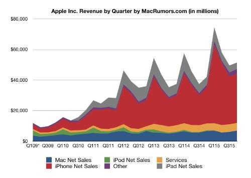 Apple's Record 4Q 2015 Results: $11.1 Billion Profit on $51.5 Billion Revenue