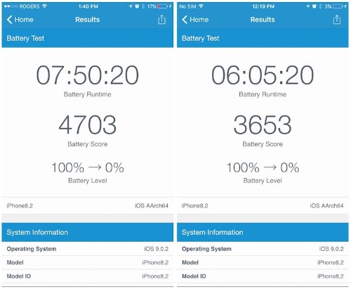 TSMC's A9 Chip Outperforming Samsung's in Early iPhone 6s Battery Benchmarks