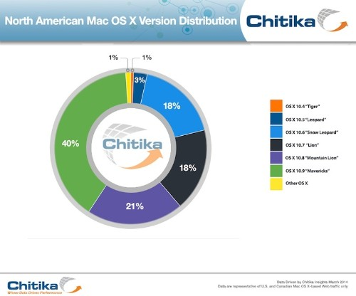 OS X Mavericks Adoption Pushing Toward 50%