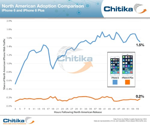 iPhone 6 Adoption Easily Outpacing iPhone 6 Plus