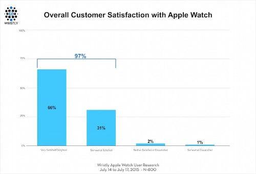Apple Watch Beats Original iPhone and iPad in Customer Satisfaction Among Early Adopters
