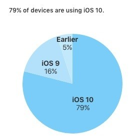 iOS 10 Now Installed on Nearly 80% of Active iOS Devices