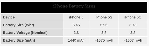 Apple Boosts iPhone 5s Battery Capacity by 10%, iPhone 5c by 5% Over iPhone 5