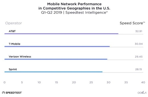 AT&T Jumps to First Place in U.S. Mobile Speeds, but Verizon Still Most Consistent