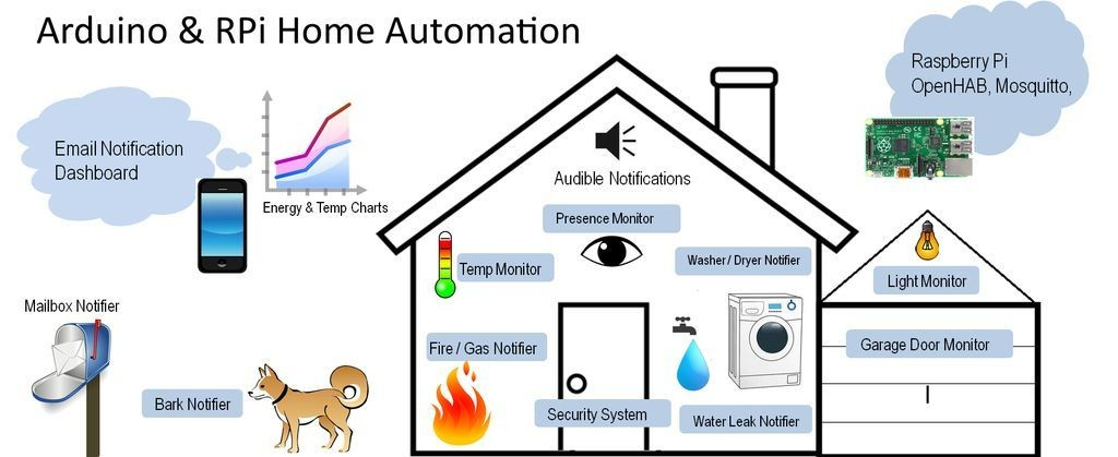 Home Automation - Magazine cover