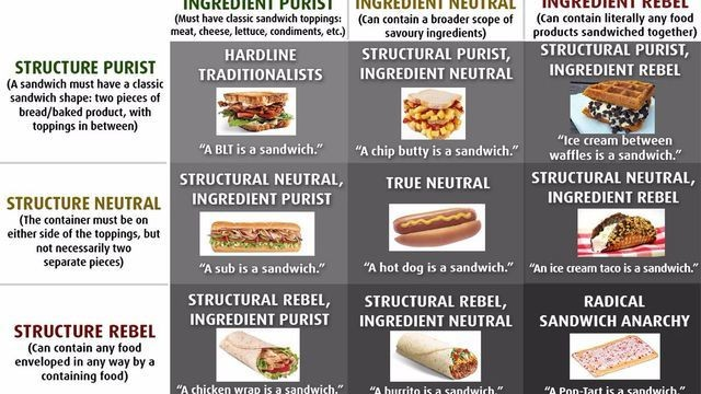 The sandwich alignment chart that's tearing the internet apart