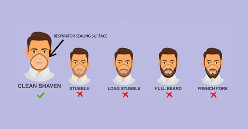 Wanna stay safe from the COVID-19 virus? Shave your beard.