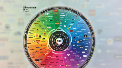 2013's Complex Social Media Landscape in One Chart